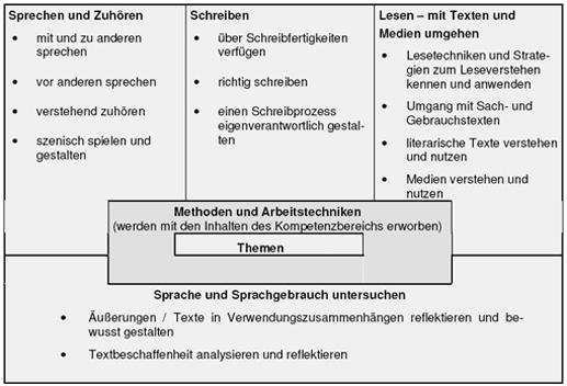 Quelle: Kerncurriculum für die Hauptschule Schuljahrgänge 5-10.  Hrsg. Niedersächsisches Kultusministerium, 2006.